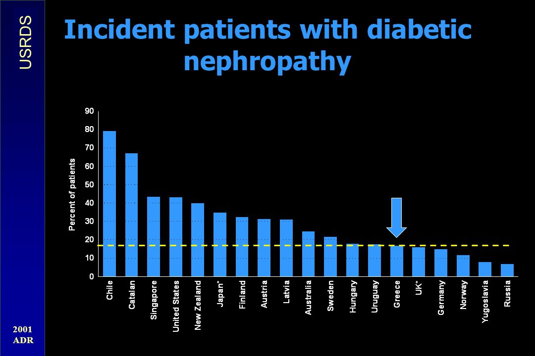 Incident patients with diabetic nephropathy