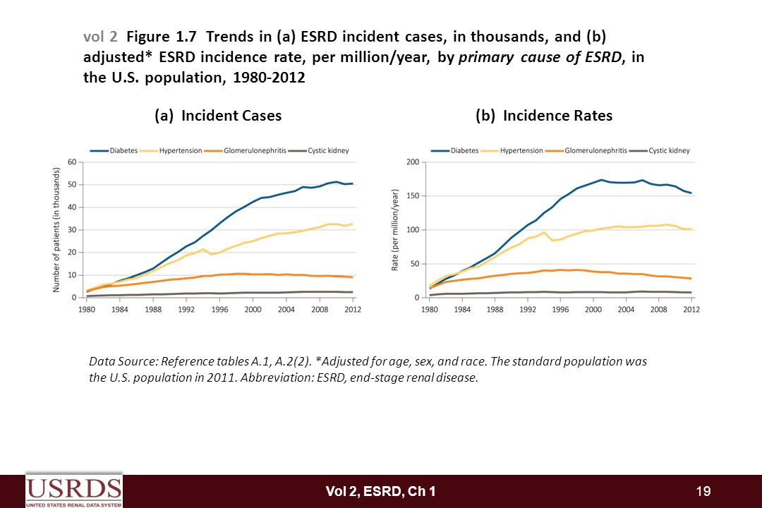vol 2 Figure 1.7 Trends in (a) ESRD incident cases, in thousands, and (b) adjusted* ESRD incidence rate, per million/year, by primary cause of ESRD, in the U.S. population, 1980-2012