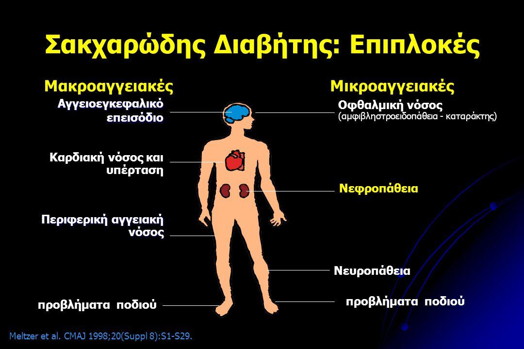Σακχαρώδης Διαβήτης: Επιπλοκές