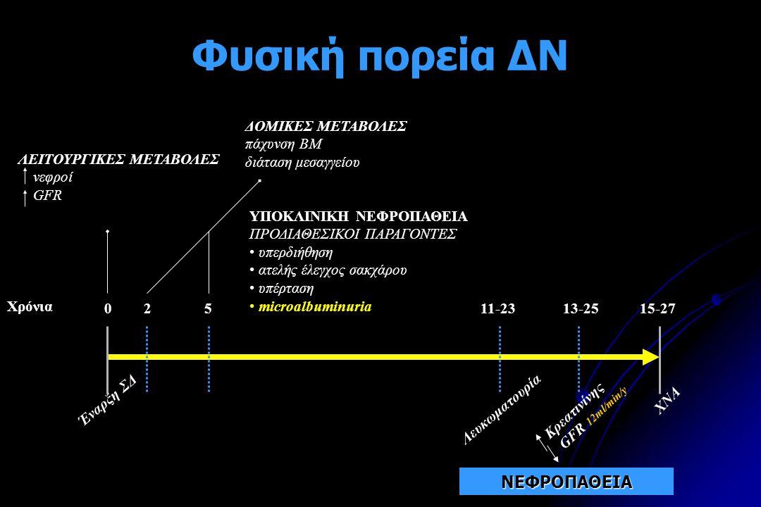 Φυσική πορεία ΔΝ ΝΕΦΡΟΠΑΘΕΙΑ ΔΟΜΙΚΕΣ ΜΕΤΑΒΟΛΕΣ πάχυνση ΒΜ