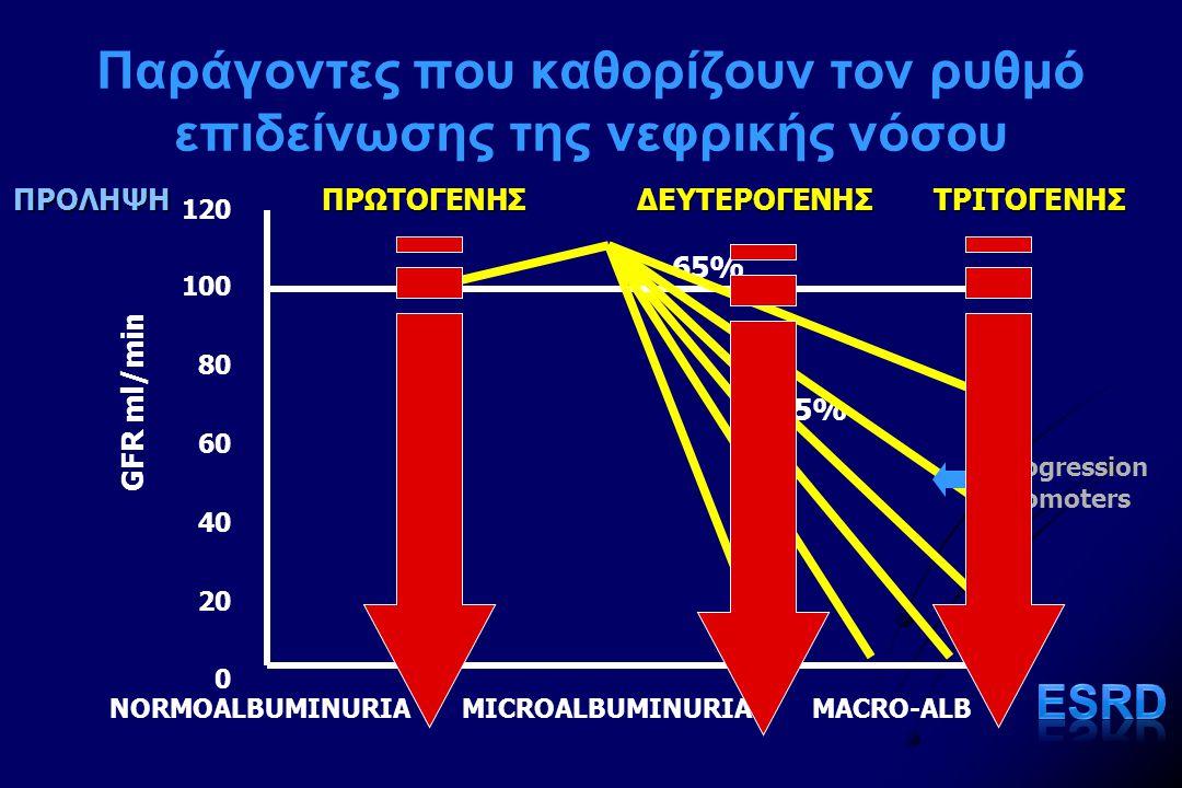 Παράγοντες που καθορίζουν τον ρυθμό επιδείνωσης της νεφρικής νόσου