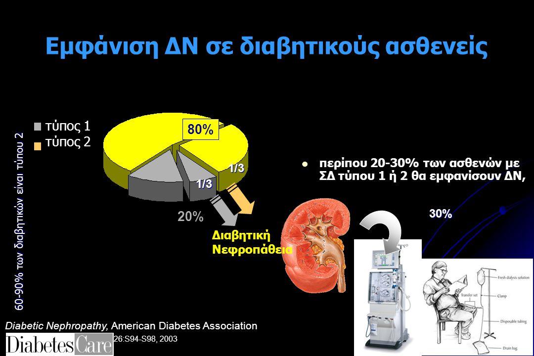 Εμφάνιση ΔΝ σε διαβητικούς ασθενείς