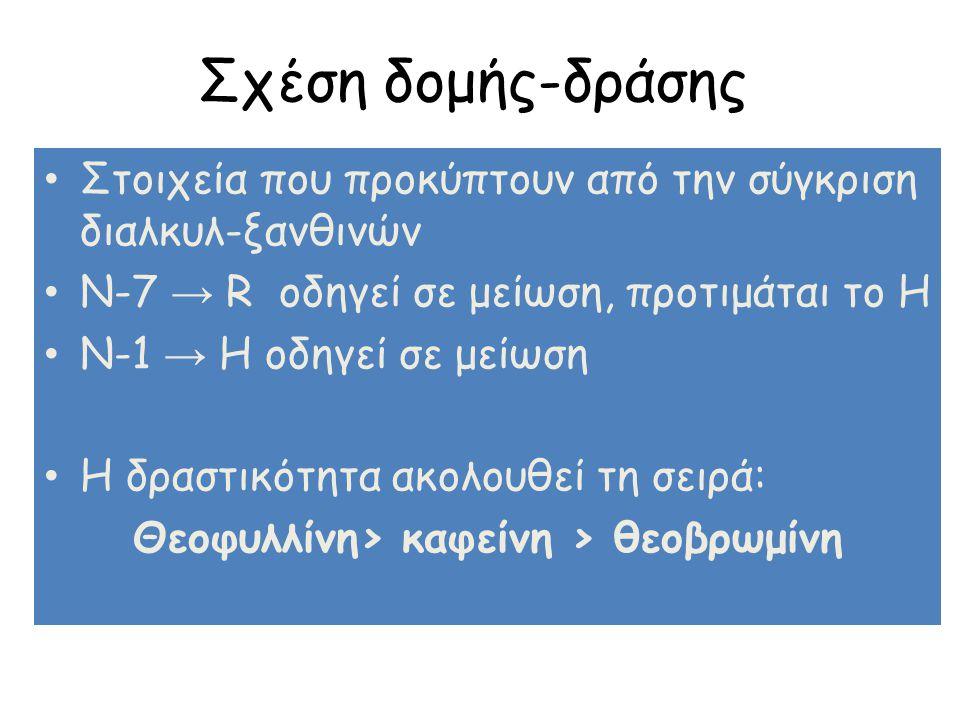 Θεοφυλλίνη> καφείνη > θεοβρωμίνη