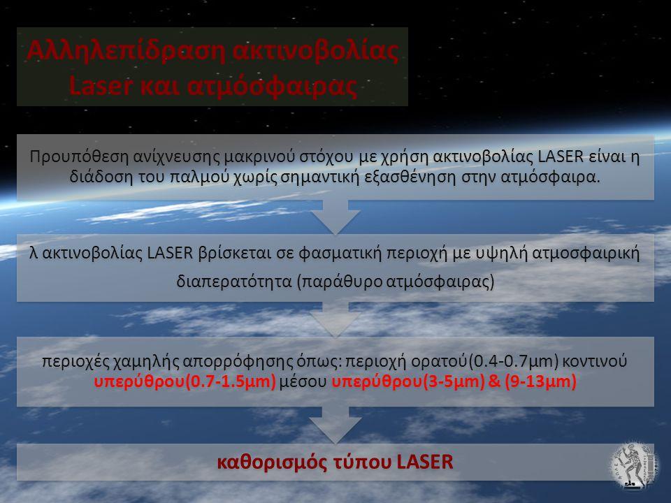 Αλληλεπίδραση ακτινοβολίας Laser και ατμόσφαιρας