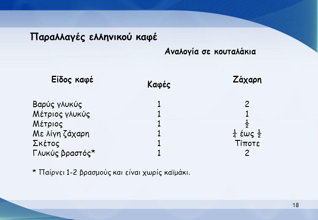 Παραλλαγές ελληνικού καφέ