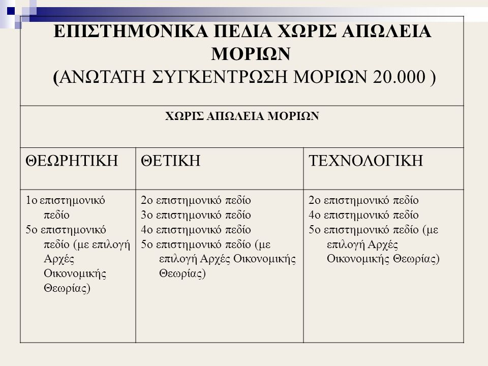 ΕΠΙΣΤΗΜΟΝΙΚΑ ΠΕΔΙΑ ΧΩΡΙΣ ΑΠΩΛΕΙΑ ΜΟΡΙΩΝ