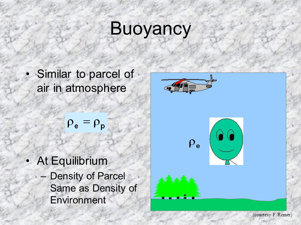 Buoyancy Similar to parcel of air in atmosphere At Equilibrium