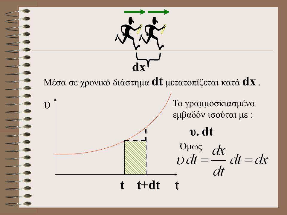 dx t. υ. Μέσα σε χρονικό διάστημα dt μετατοπίζεται κατά dx . Το γραμμοσκιασμένο εμβαδόν ισούται με :