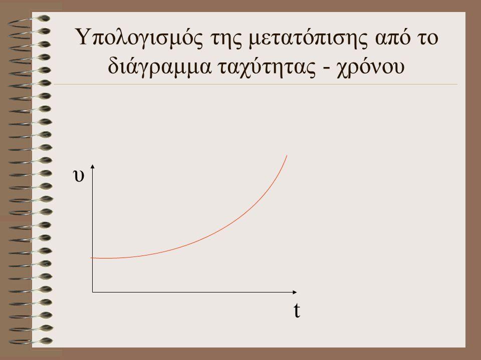 Υπολογισμός της μετατόπισης από το διάγραμμα ταχύτητας - χρόνου