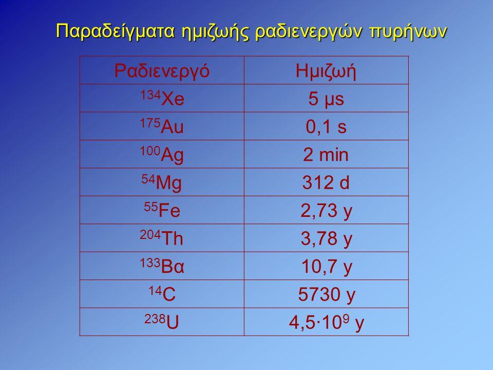 Παραδείγματα ημιζωής ραδιενεργών πυρήνων