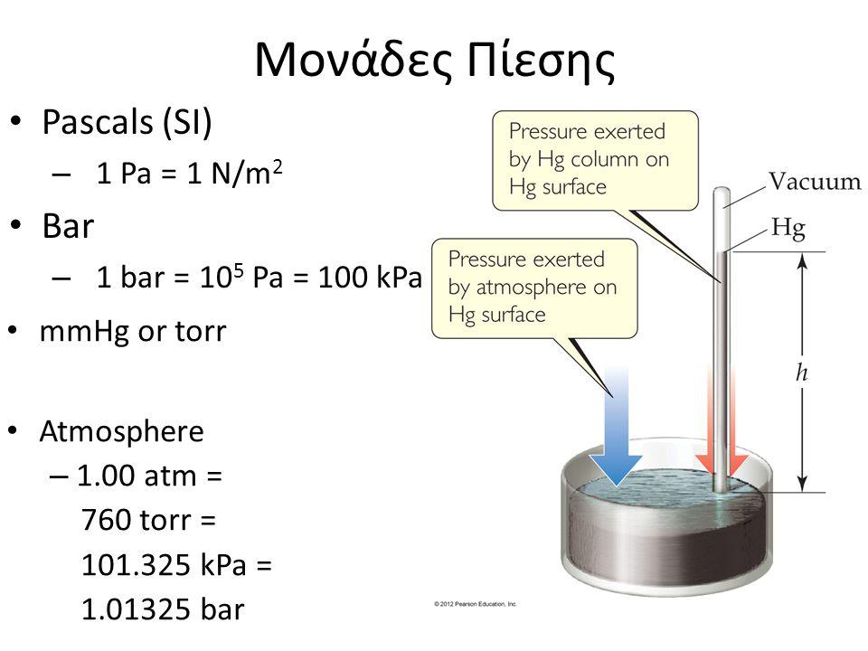 Μονάδες Πίεσης Pascals (SI) Bar 1 Pa = 1 N/m2 1 bar = 105 Pa = 100 kPa