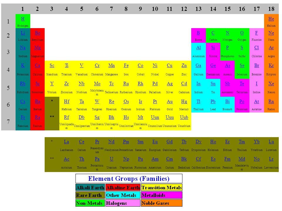 1. 2. 3. 4. 5. 6. 7. 8. 9. 10. 11. 12. 13. 14. 15. 16. 17. 18. H. He. Hydrogen.