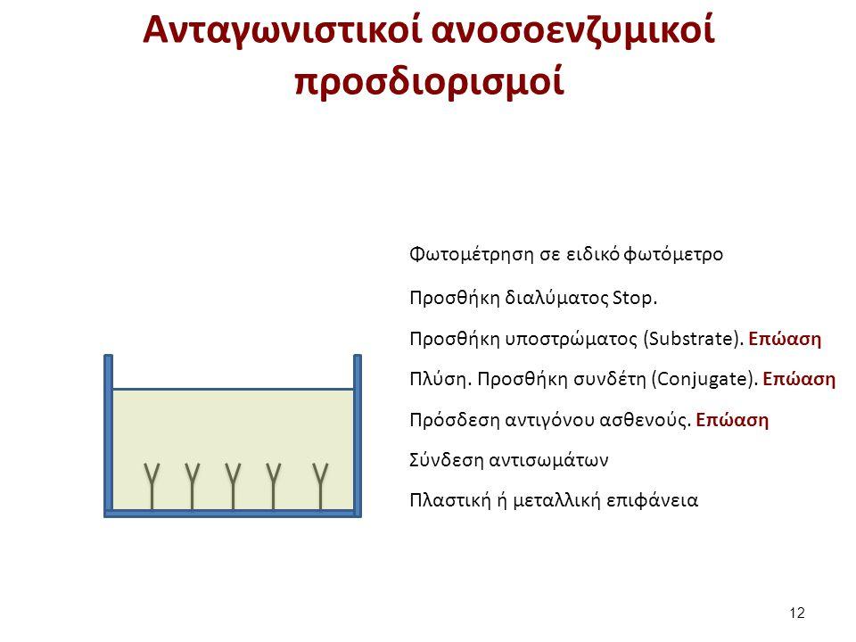 Μη ανταγωνιστικοί ανοσοενζυμικοί προσδιορισμοί