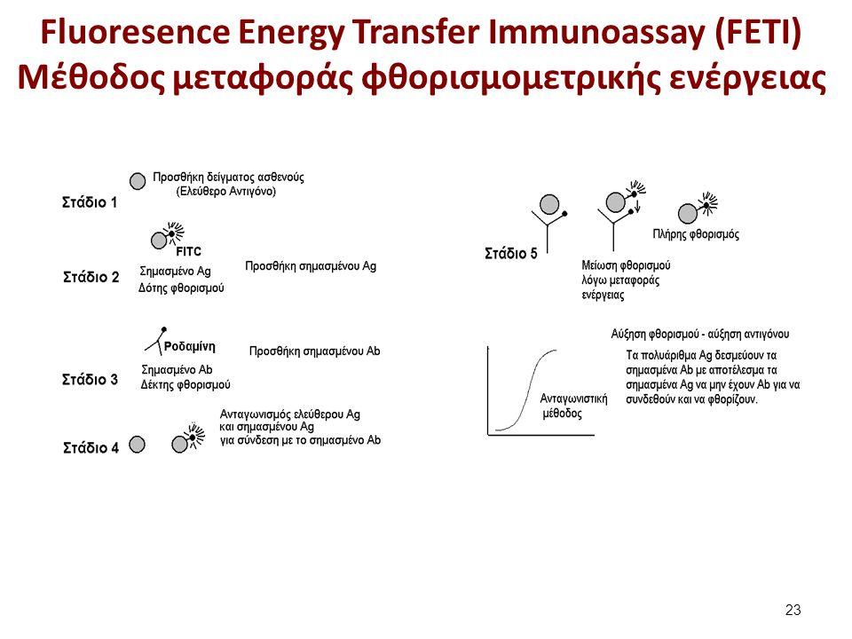 Fluorescence Polarization Immunoassay (FPIA) Πολωμένος φθορισμός