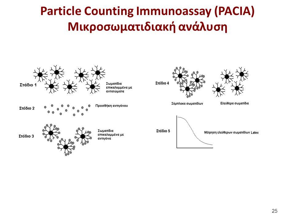 Enzume Linked Immuno-SPOT (ELISPOT)