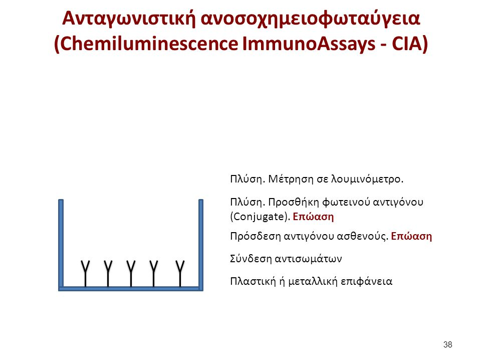 Μη ανταγωνιστική ανοσοχημειοφωταυγειακή μέθοδος (ImmunoChemiluminesenceMetric Assay - ΙCΜA)