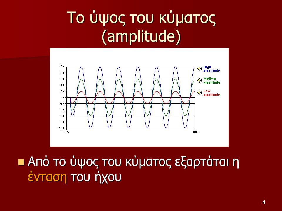 Το ύψος του κύματος (amplitude)