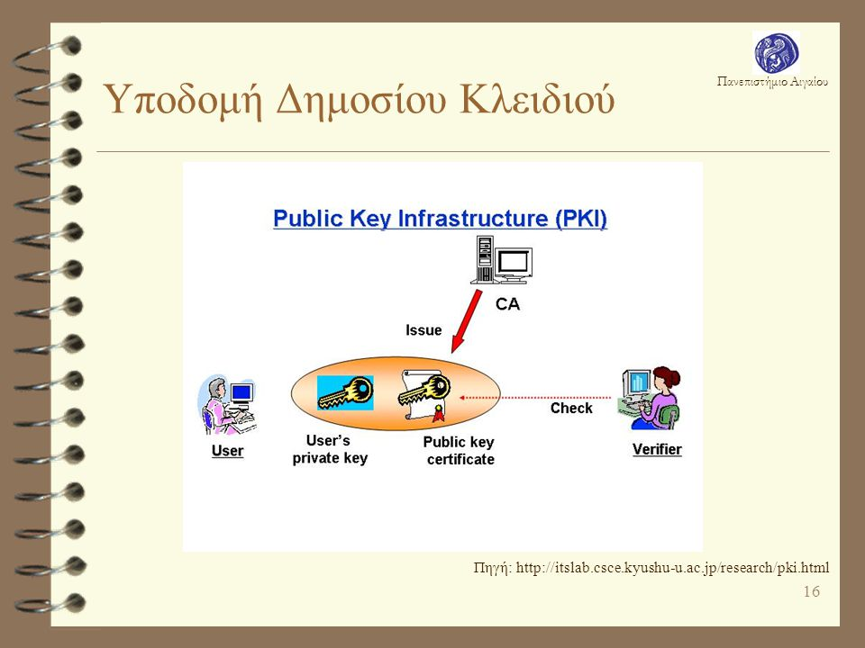 Υποδομή Δημοσίου Κλειδιού