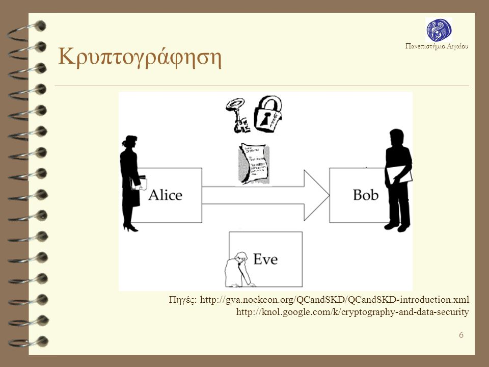 Κρυπτογράφηση Πηγές: http://gva.noekeon.org/QCandSKD/QCandSKD-introduction.xml http://knol.google.com/k/cryptography-and-data-security.