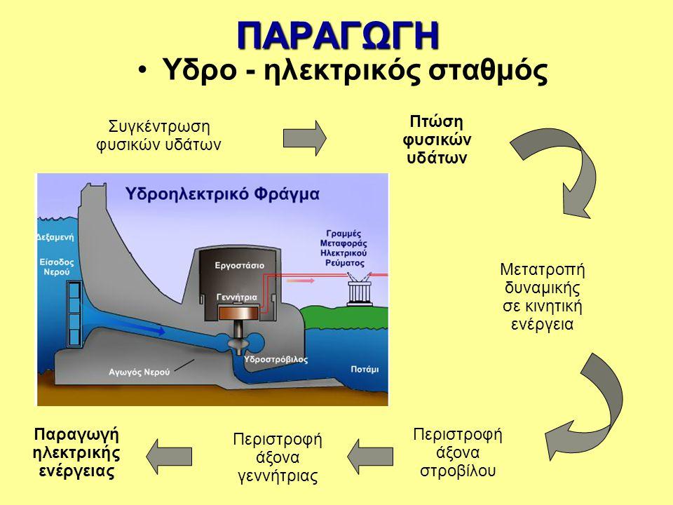 Υδρο - ηλεκτρικός σταθμός Παραγωγή ηλεκτρικής ενέργειας