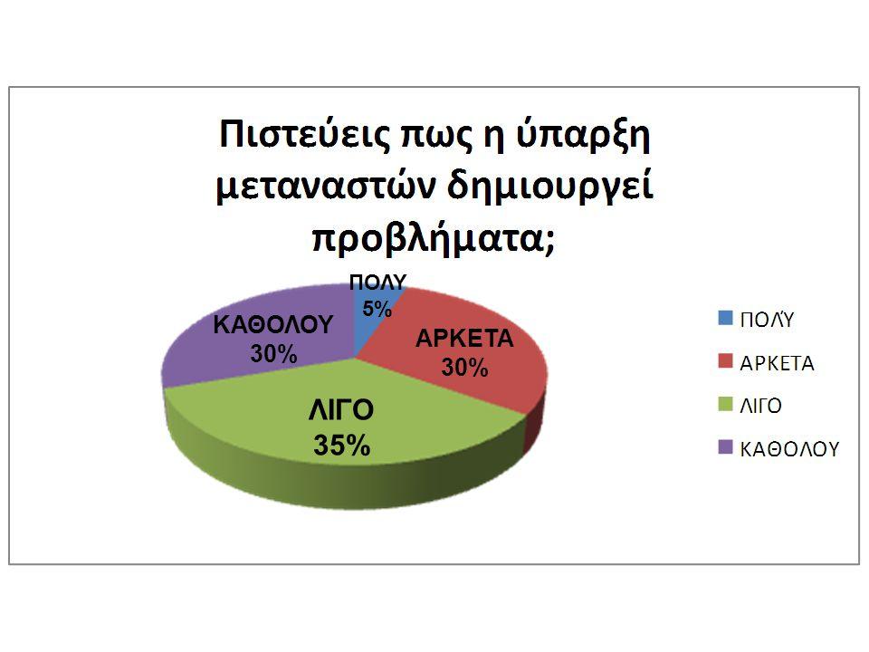ΠΟΛΥ 5% ΚΑΘΟΛΟΥ 30% ΑΡΚΕΤΑ 30% ΛΙΓΟ 35%