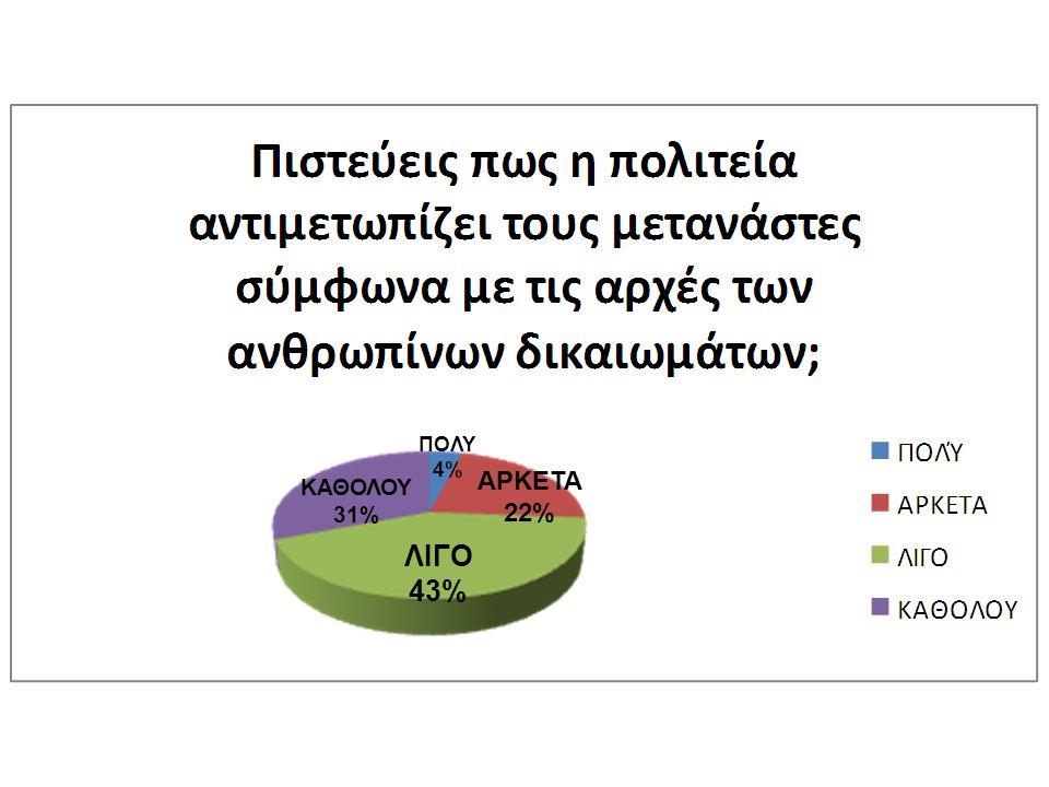 ΠΟΛΥ 4% ΑΡΚΕΤΑ 22% ΚΑΘΟΛΟΥ 31% ΛΙΓΟ 43%