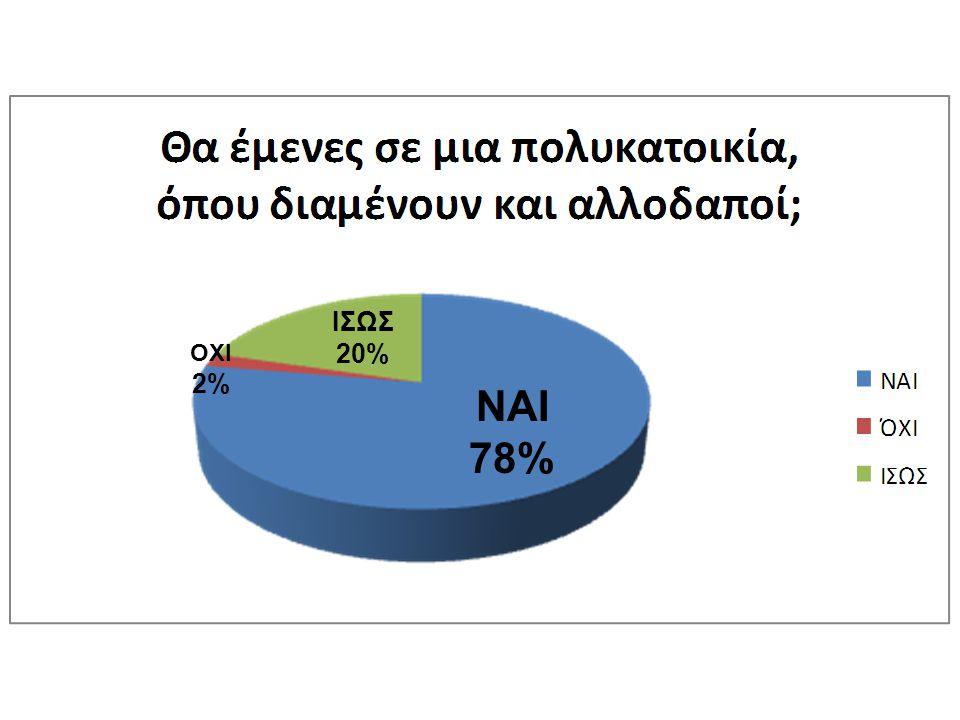 ΙΣΩΣ 20% ΟΧΙ 2% ΝΑΙ 78%