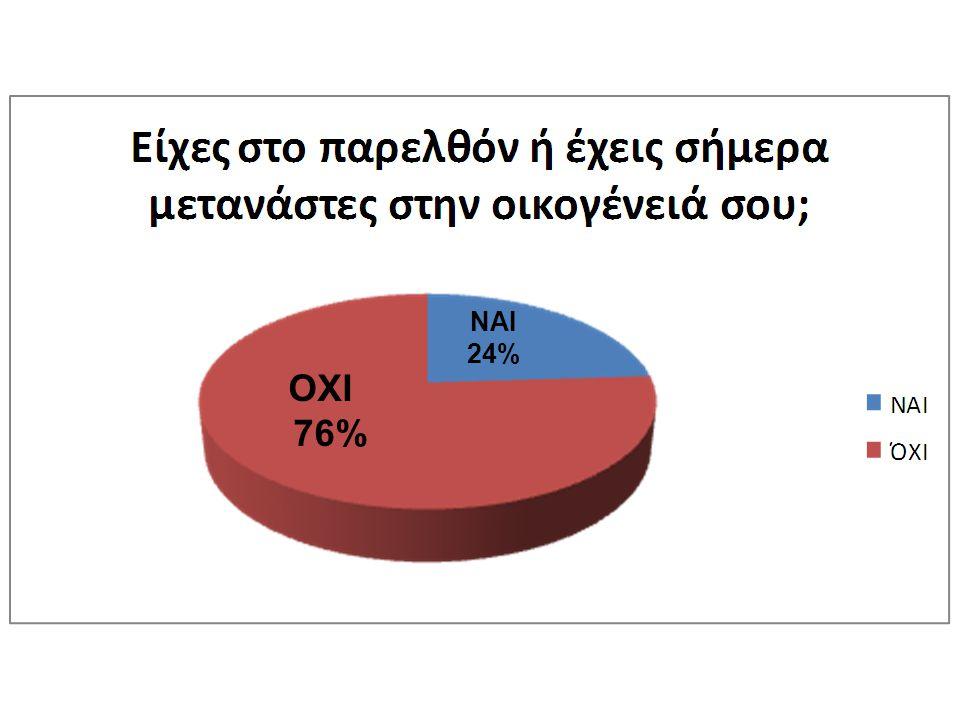 ΝΑΙ 24% ΟΧΙ 76%