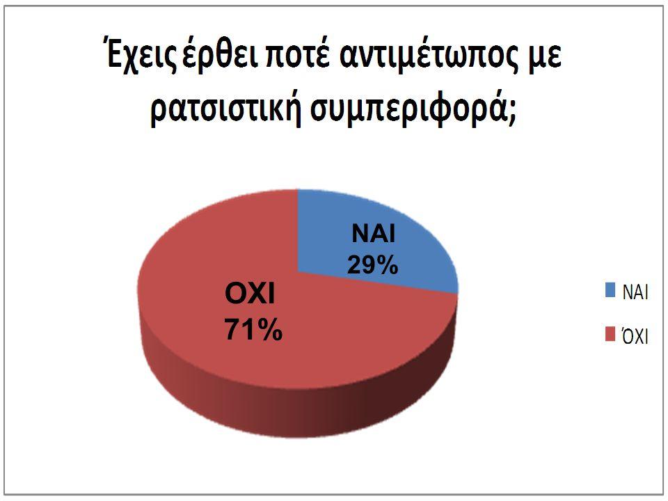 ΝΑΙ 29% ΟΧΙ 71%