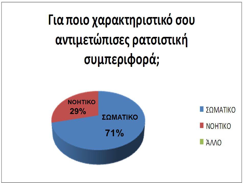 ΝΟΗΤΙΚΟ 29% ΣΩΜΑΤΙΚΟ 71%