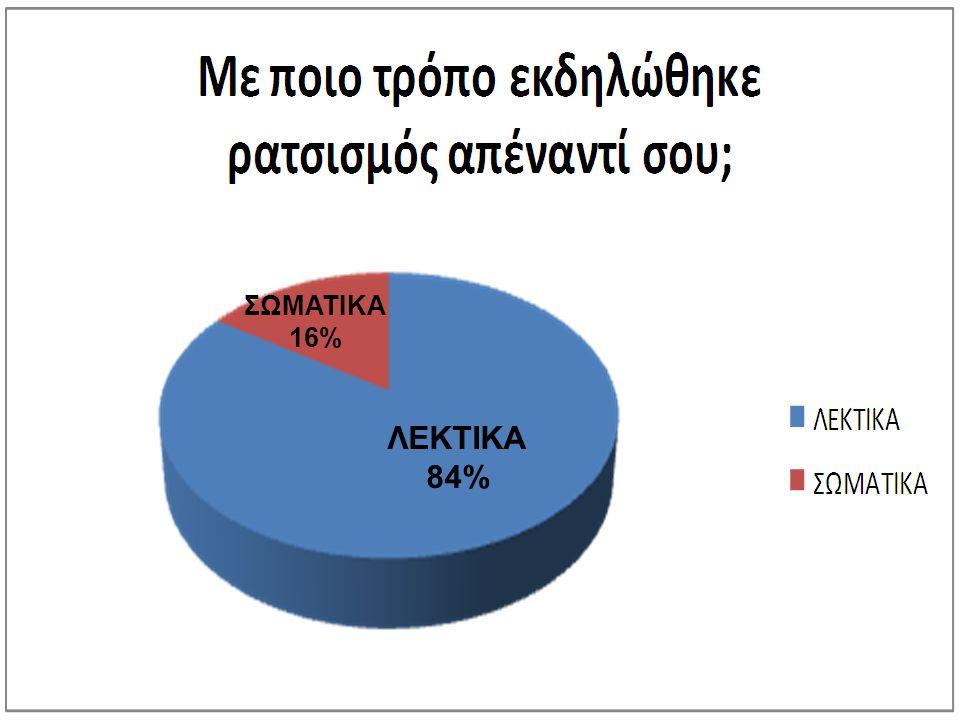 ΣΩΜΑΤΙΚΑ 16% ΛΕΚΤΙΚΑ 84%