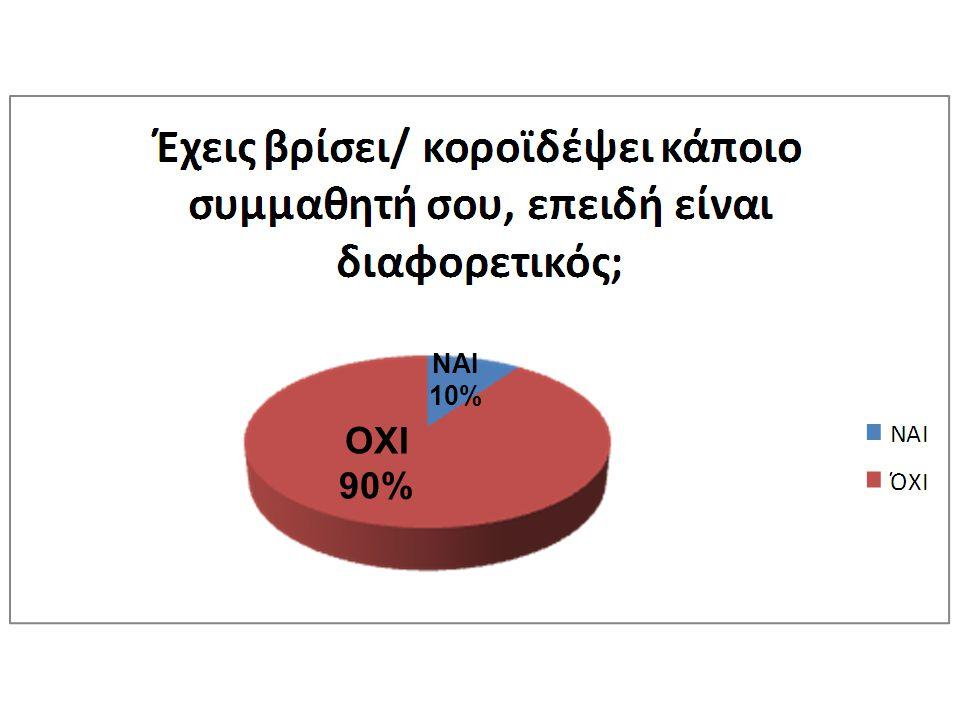ΝΑΙ 10% ΟΧΙ 90%
