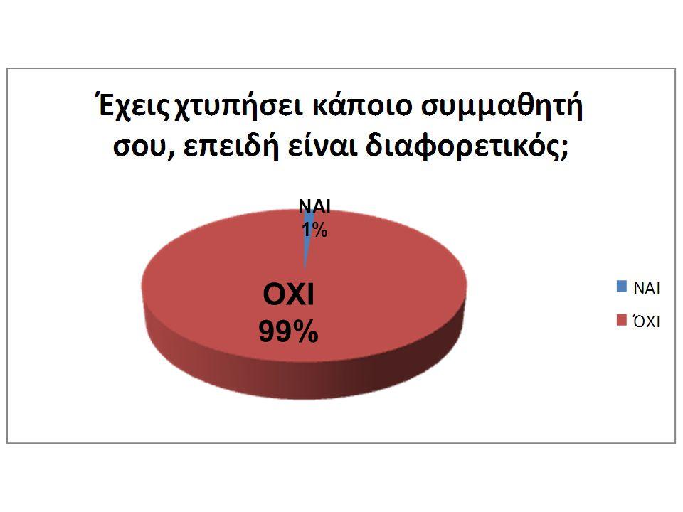 ΝΑΙ 1% ΟΧΙ 99%