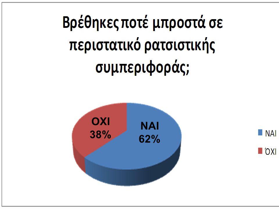 ΟΧΙ 38% ΝΑΙ 62%