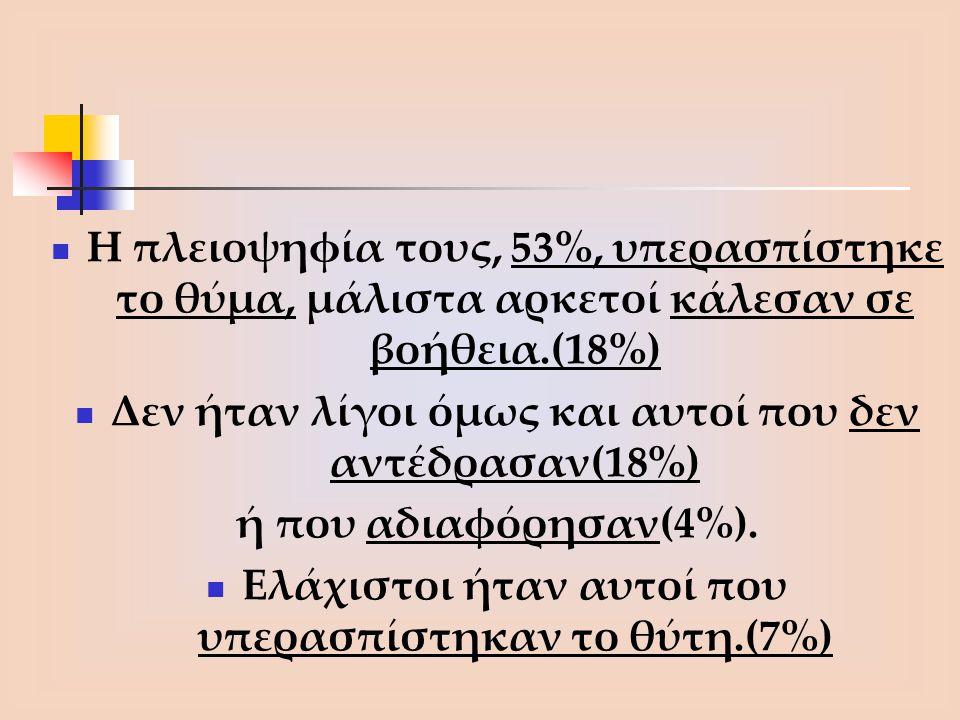 Δεν ήταν λίγοι όμως και αυτοί που δεν αντέδρασαν(18%)