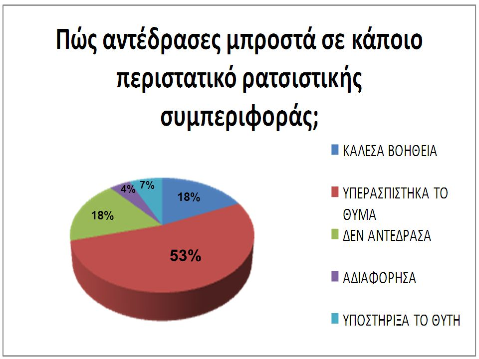 7% 4% 18% 18% 53%