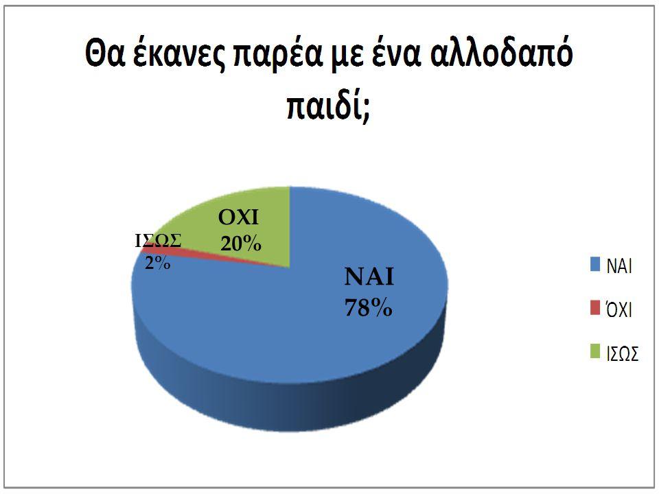 ΟΧΙ 20% ΙΣΩΣ 2% ΝΑΙ 78%