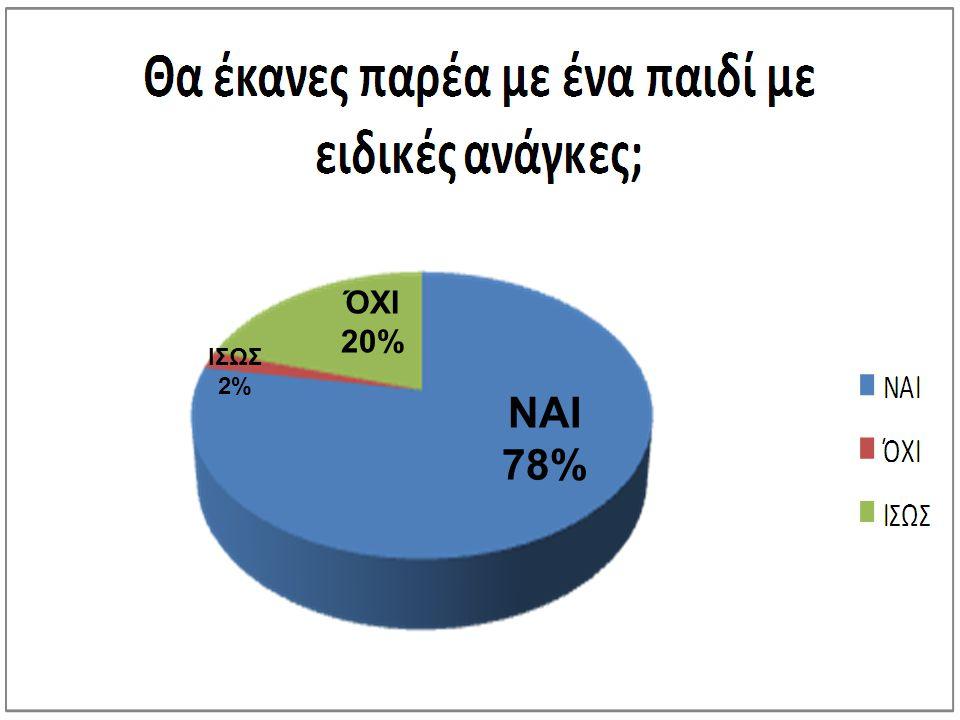ΌΧΙ 20% ΙΣΩΣ 2% ΝΑΙ 78%