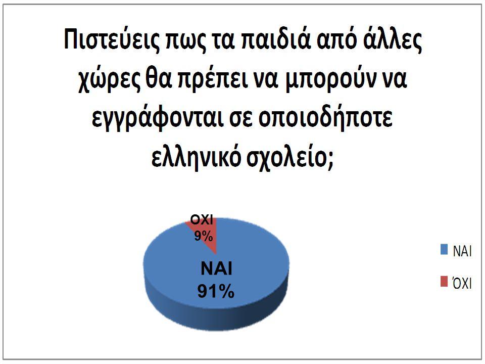 ΟΧΙ 9% ΝΑΙ 91%