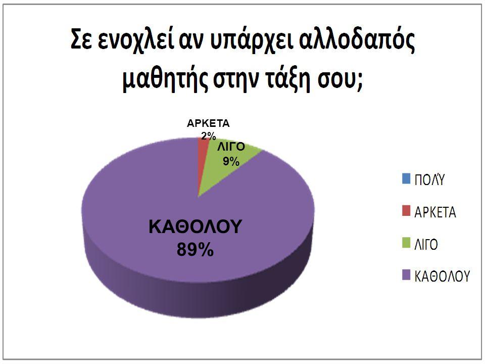 ΑΡΚΕΤΑ 2% ΛΙΓΟ 9% ΚΑΘΟΛΟΥ 89%