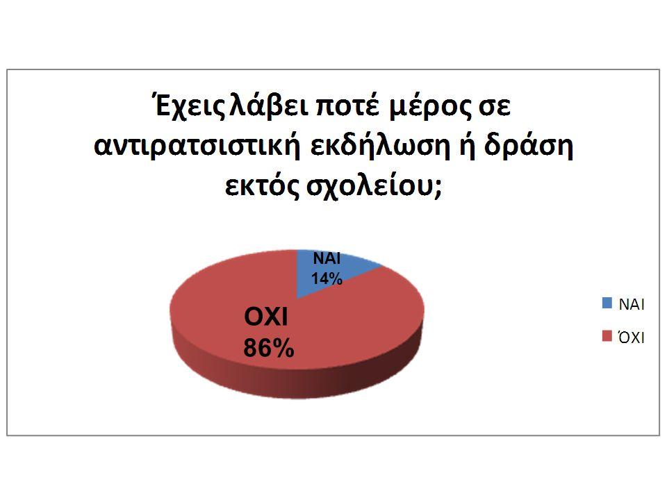 ΝΑΙ 14% ΟΧΙ 86%