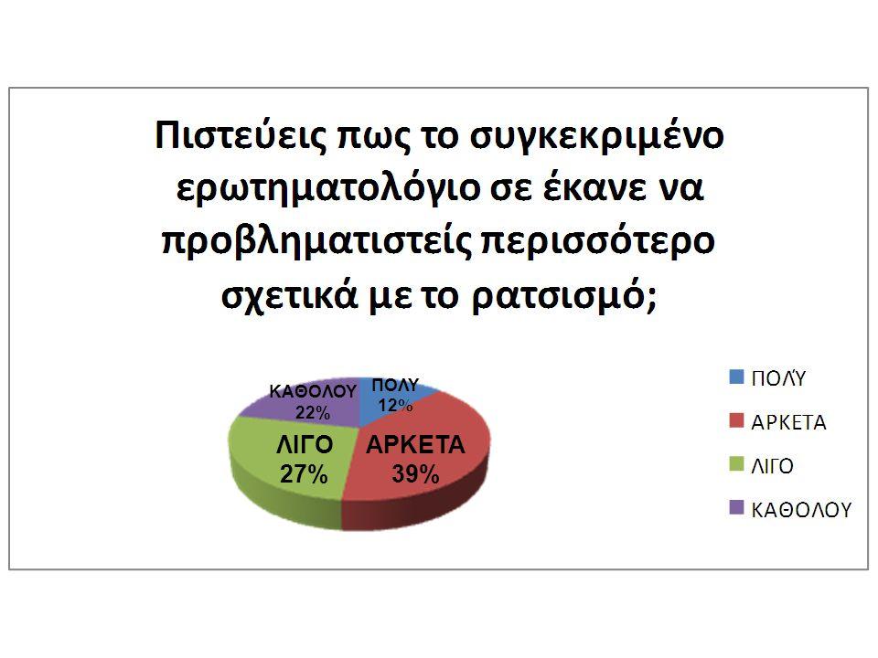 ΠΟΛΥ 12% ΚΑΘΟΛΟΥ 22% ΛΙΓΟ 27% ΑΡΚΕΤΑ 39%
