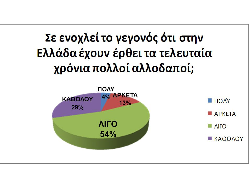 ΠΟΛΥ 4% ΑΡΚΕΤΑ 13% ΚΑΘΟΛΟΥ 29% ΛΙΓΟ 54%