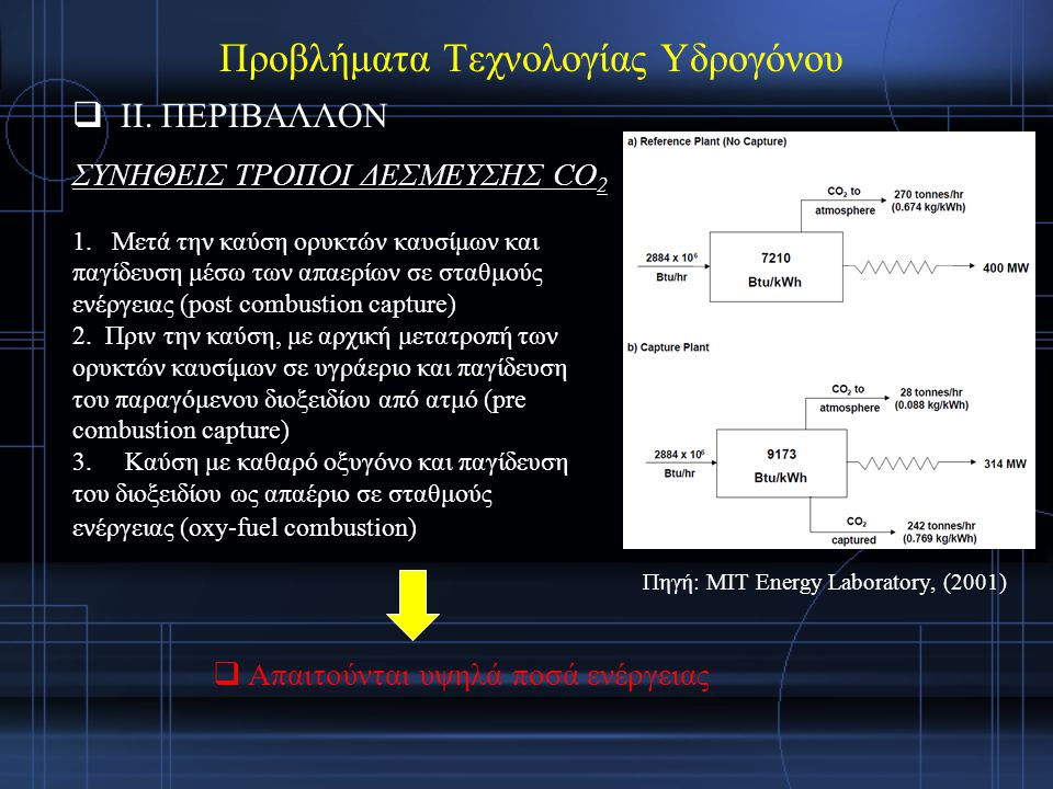 Προβλήματα Τεχνολογίας Υδρογόνου
