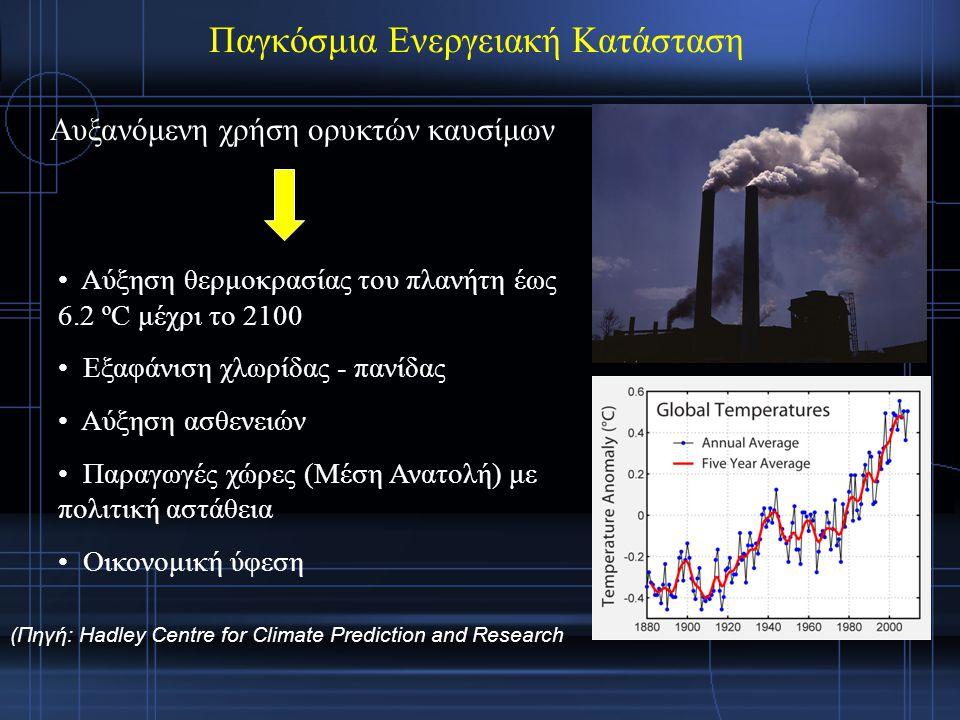 Παγκόσμια Ενεργειακή Κατάσταση