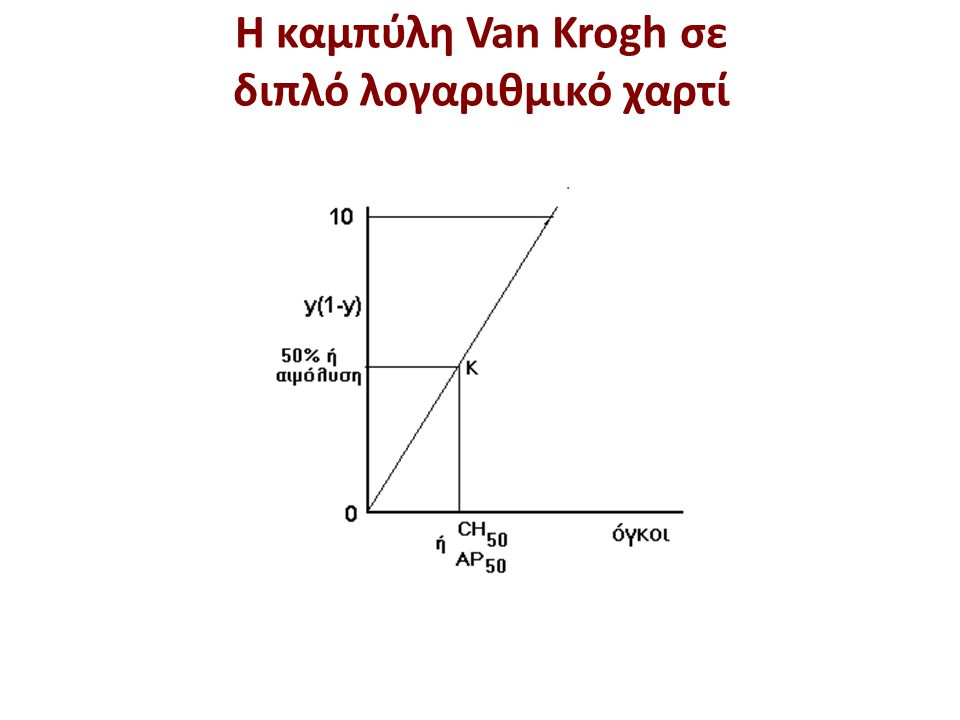 Παράδειγμα προσδιορισμού Αιμολυτικού συμπληρώματος CH50 (1 από 2)