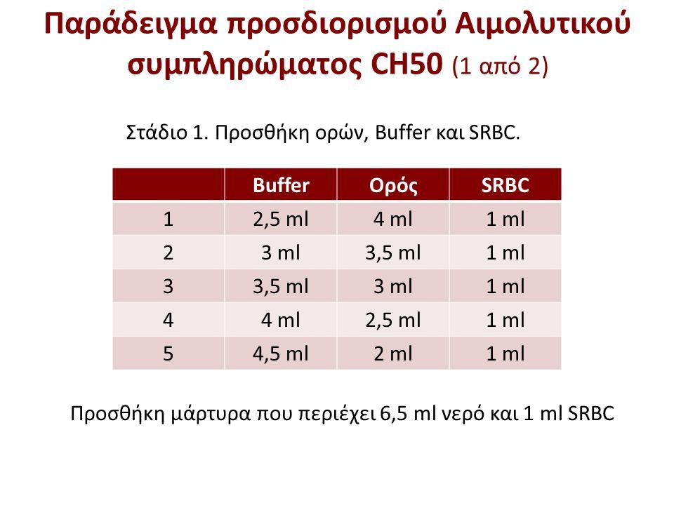 Παράδειγμα προσδιορισμού Αιμολυτικού συμπληρώματος CH50 (2 από 2)
