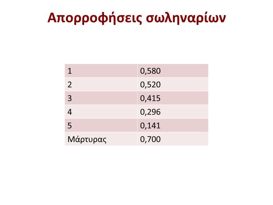 Υπολογισμοί για λογαριθμικό χαρτί