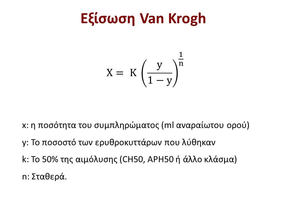 Καμπύλη Van Krogh