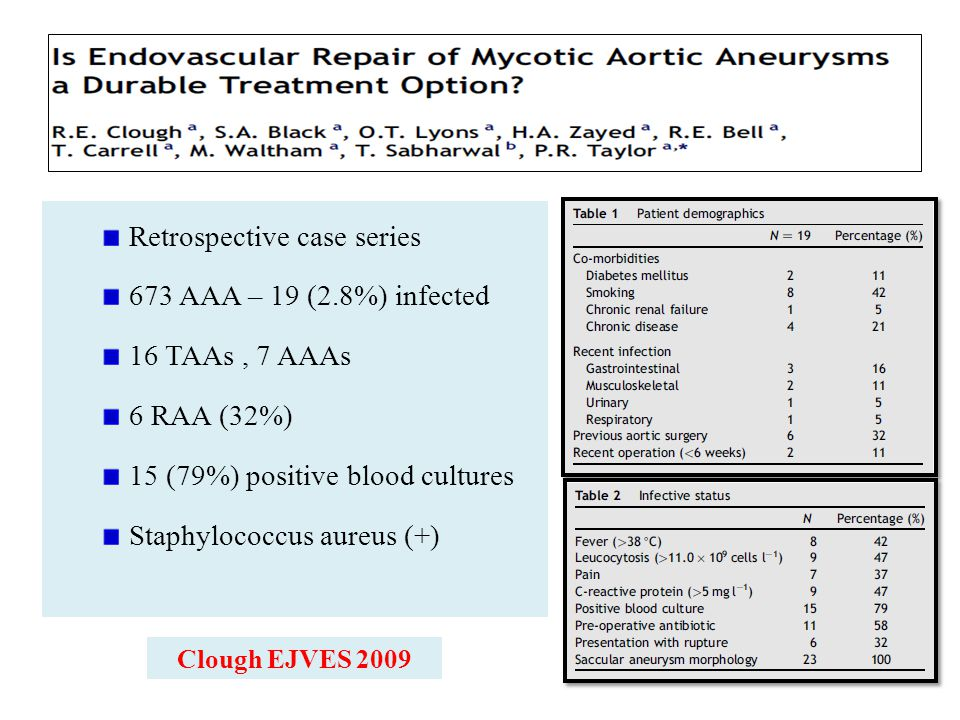 Retrospective case series 673 AAA – 19 (2.8%) infected